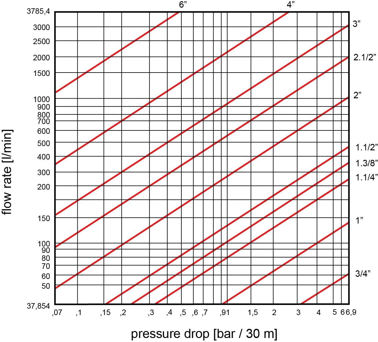Pressure drop for oil hoses